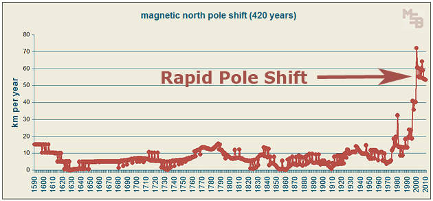 420-year-graph-of-annual-magnetic-pole-shift.jpg